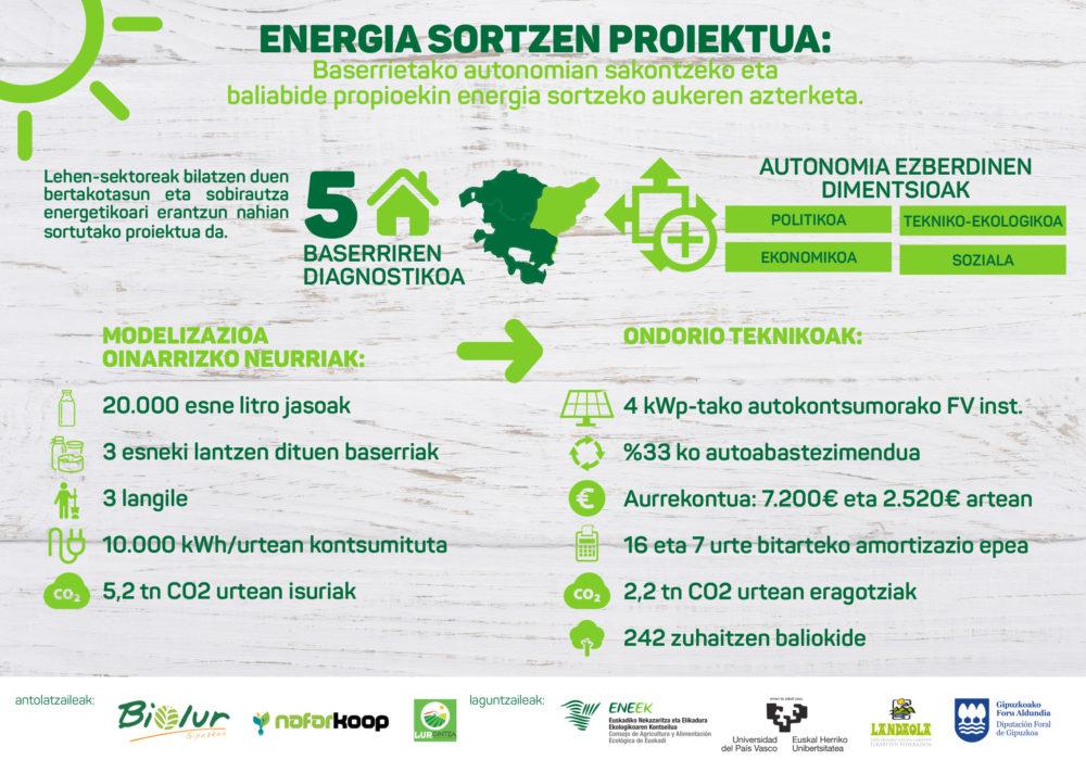 Energia-Sortzen-infografia